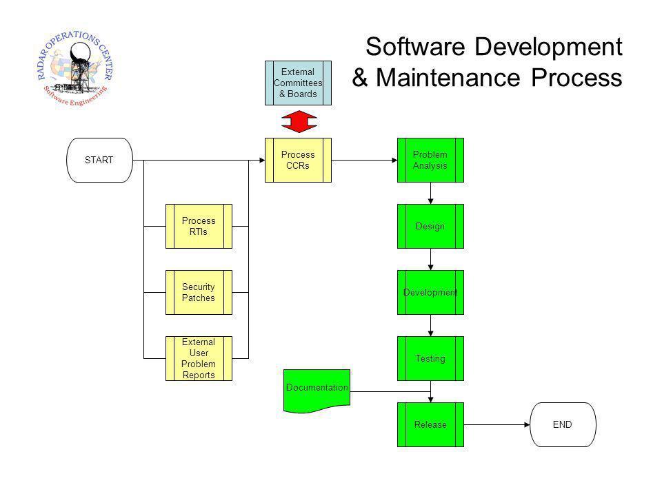 START Process RTIs Security Patches External User Problem Reports Process CCRs External Committees & Boards Problem Analysis Design Development Testing ReleaseEND Documentation Software Development & Maintenance Process