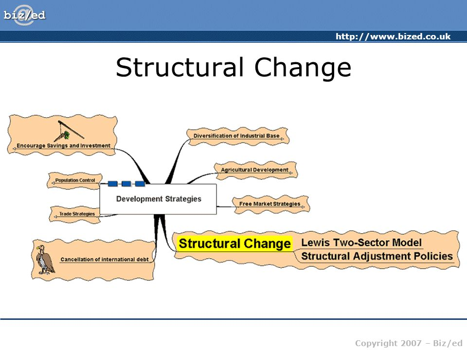 http://www.bized.co.uk Copyright 2007 – Biz/ed Structural Change