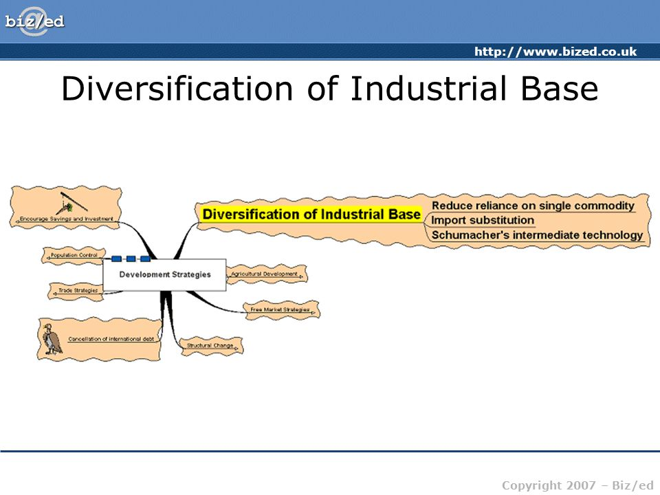 http://www.bized.co.uk Copyright 2007 – Biz/ed Diversification of Industrial Base
