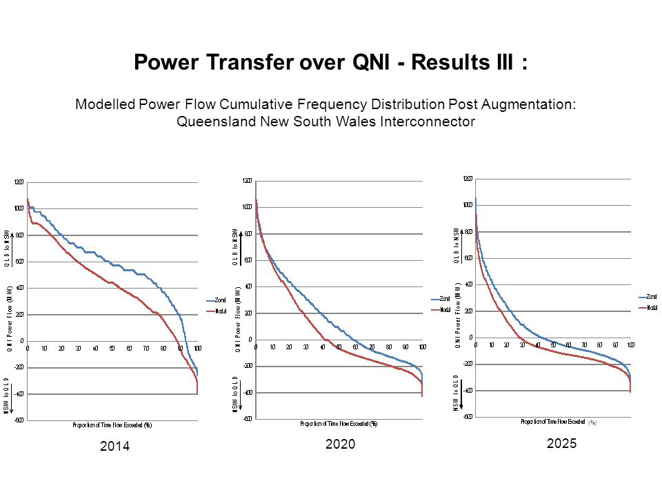 Power Transfer over QNI - Results III : Modelled Power Flow Cumulative Frequency Distribution Post Augmentation: Queensland New South Wales Interconnector (%) 2014 2020 2025
