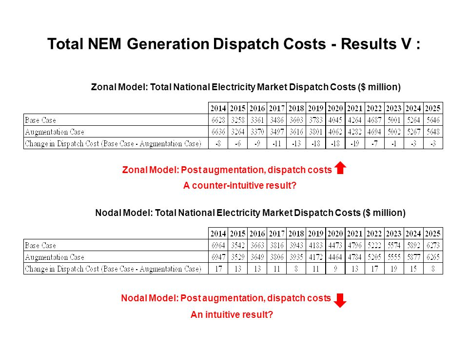 Total NEM Generation Dispatch Costs - Results V : Zonal Model: Total National Electricity Market Dispatch Costs ($ million) Nodal Model: Total National Electricity Market Dispatch Costs ($ million) Zonal Model: Post augmentation, dispatch costs A counter-intuitive result.
