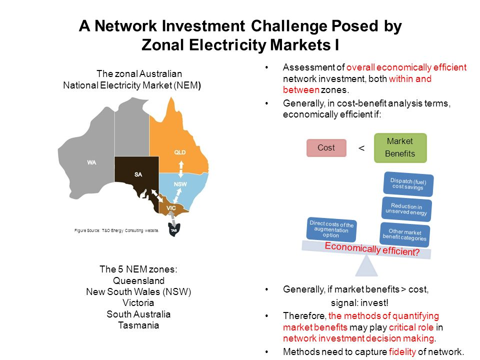 A Network Investment Challenge Posed by Zonal Electricity Markets I Assessment of overall economically efficient network investment, both within and between zones.