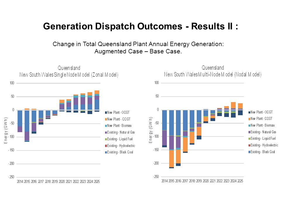Generation Dispatch Outcomes - Results II : Change in Total Queensland Plant Annual Energy Generation: Augmented Case – Base Case.