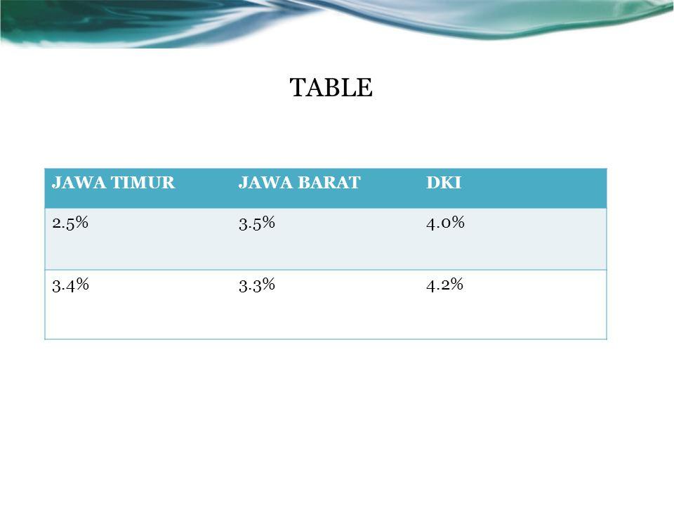 TABLE JAWA TIMURJAWA BARATDKI 2.5%3.5%4.0% 3.4%3.3%4.2%