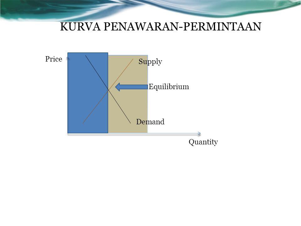 KURVA PENAWARAN-PERMINTAAN Price Quantity Supply Demand Equilibrium
