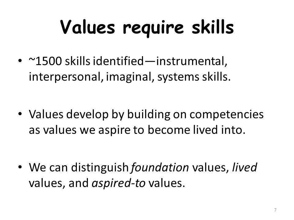 Values co-evolve Individual and societal values co-evolve.