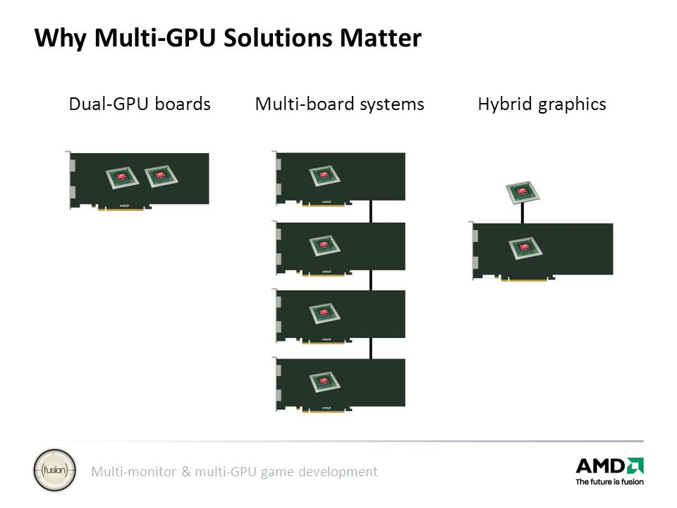 Multi-monitor & multi-GPU game development Dual-GPU boards Multi-board systems Hybrid graphics Why Multi-GPU Solutions Matter