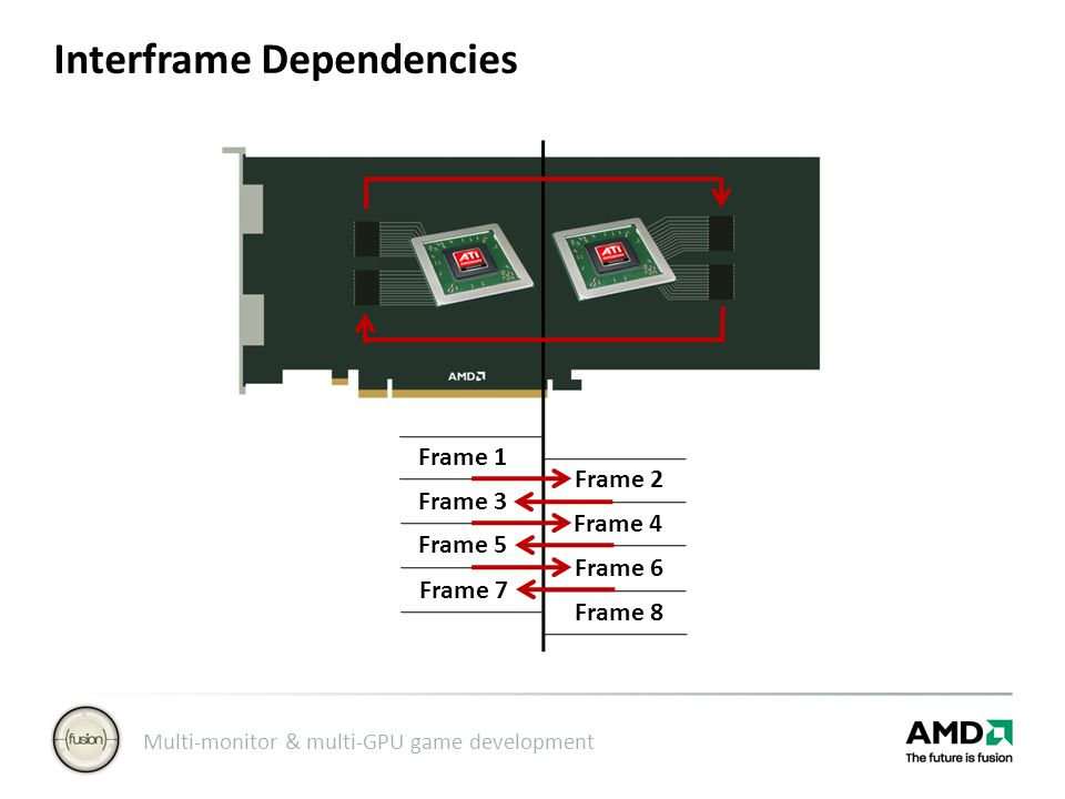 Multi-monitor & multi-GPU game development Interframe Dependencies Frame 1 Frame 3 Frame 5 Frame 7 Frame 2 Frame 4 Frame 6 Frame 8