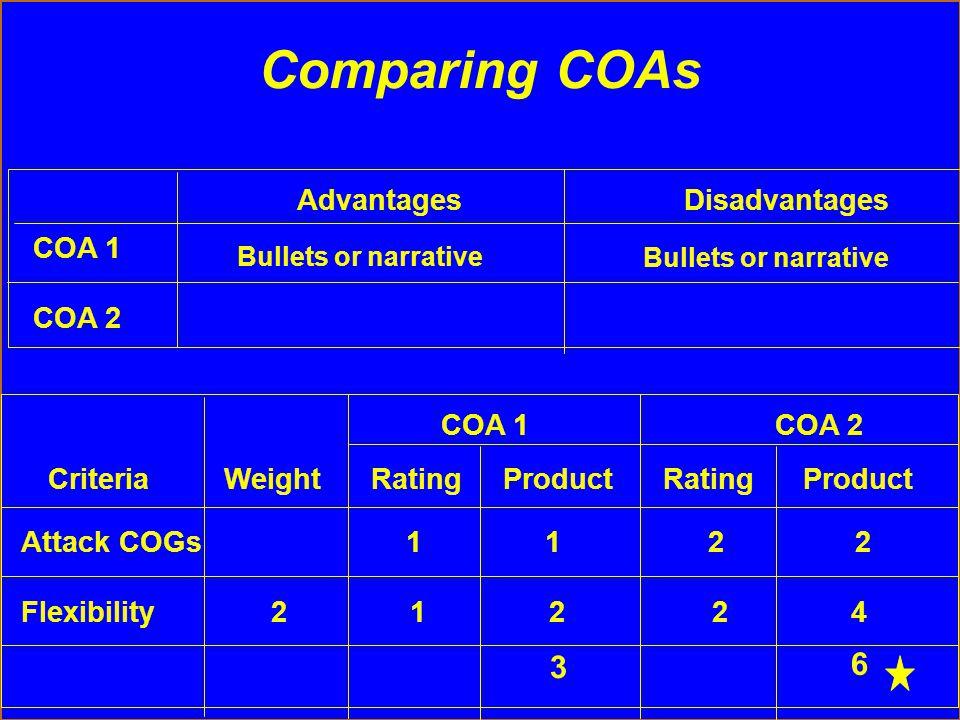 Criteria Weight Rating Product Rating Product COA 1 COA 2 Attack COGs 1 1 2 2 Flexibility 2 1 2 2 4 Advantages Disadvantages COA 1 COA 2 Bullets or na