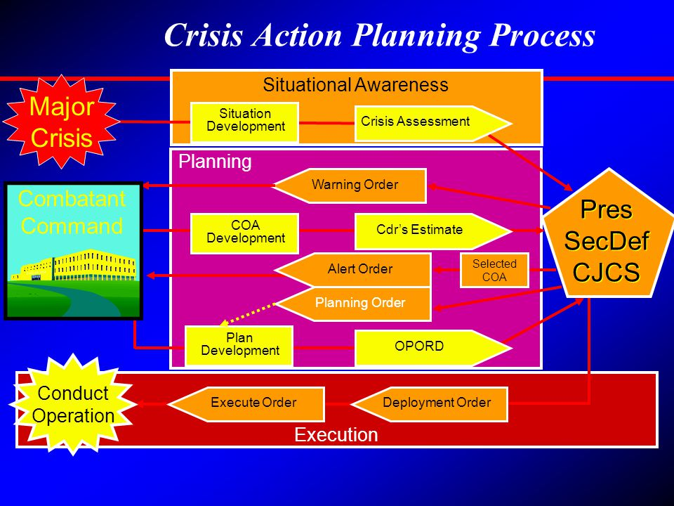 Crisis Action Planning Process Planning Execution Situational Awareness Planning Order Warning Order Combatant Command CoCom HQ Pres SecDef CJCS Pres