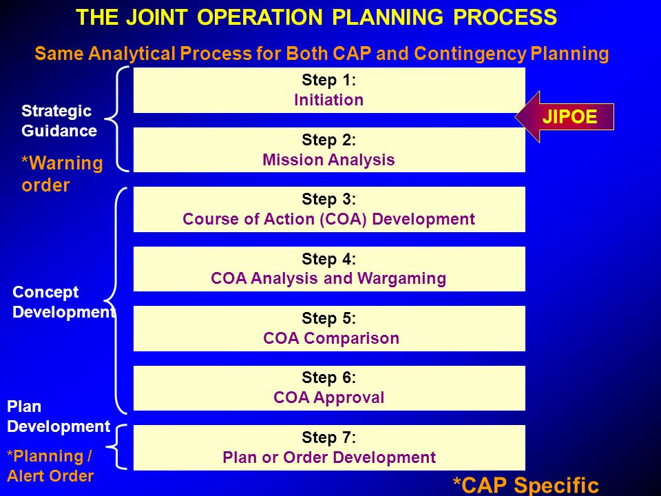 Step 1: Initiation Step 2: Mission Analysis Step 3: Course of Action (COA) Development Step 4: COA Analysis and Wargaming Step 5: COA Comparison Step