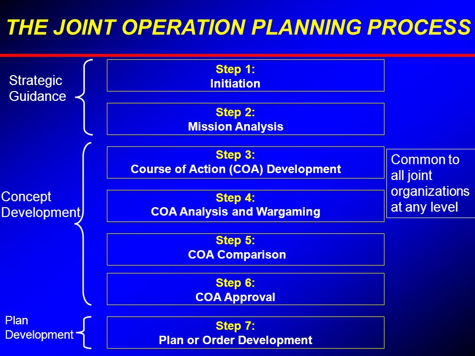 THE JOINT OPERATION PLANNING PROCESS Step 1: Initiation Step 2: Mission Analysis Step 3: Course of Action (COA) Development Step 4: COA Analysis and W