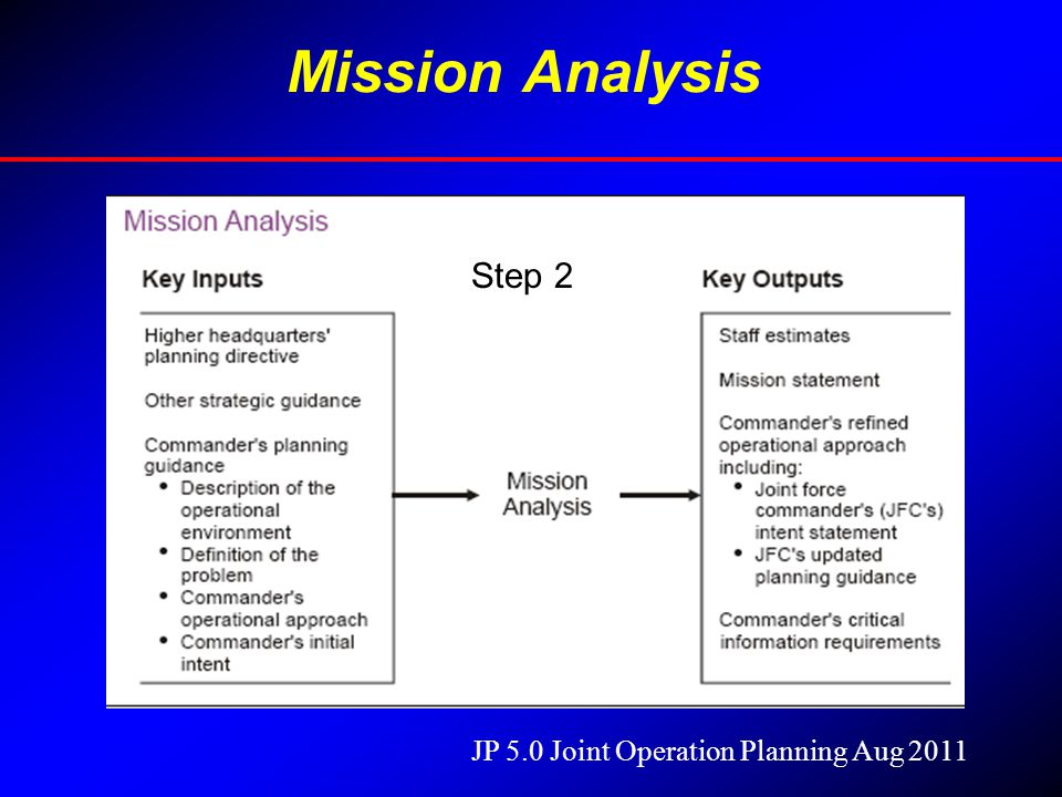 Mission Analysis From the Broad, General Assigned Task, the CCdr Conducts Mission Analysis by Identifying--- – Specified Tasks- Actions He Has Been Tasked to Conduct in Other Documents Such As Defense Agreements, Directives From CJCS, Etc.