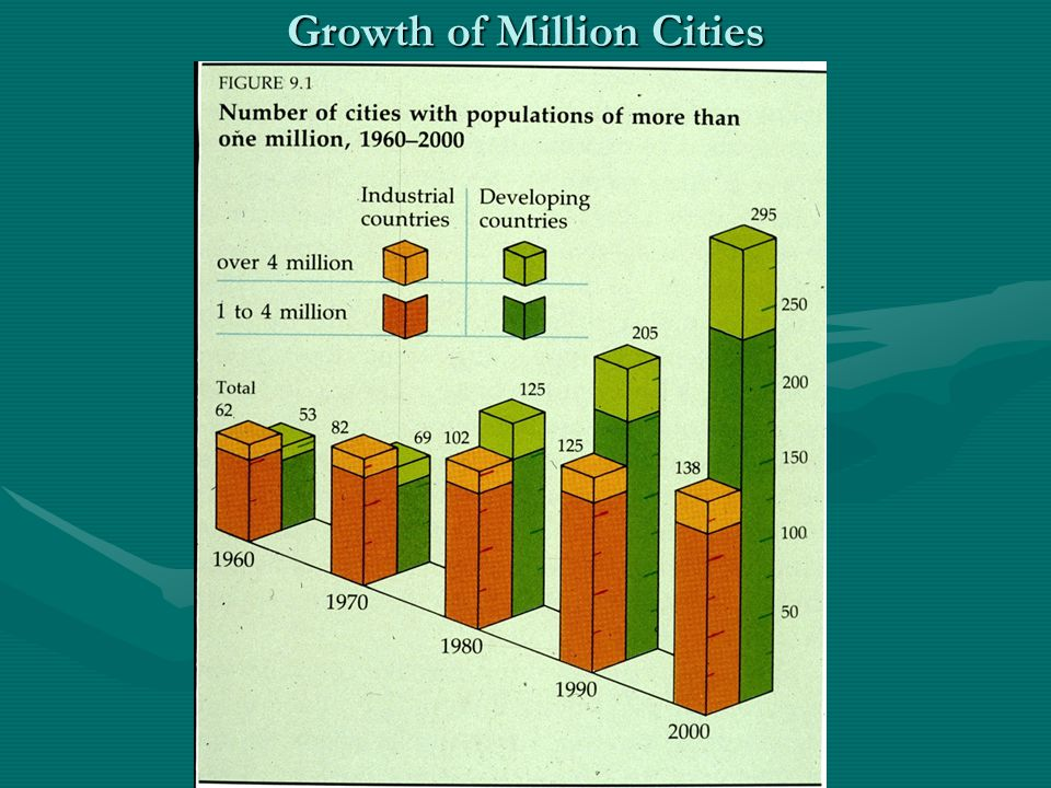 Growth of Million Cities