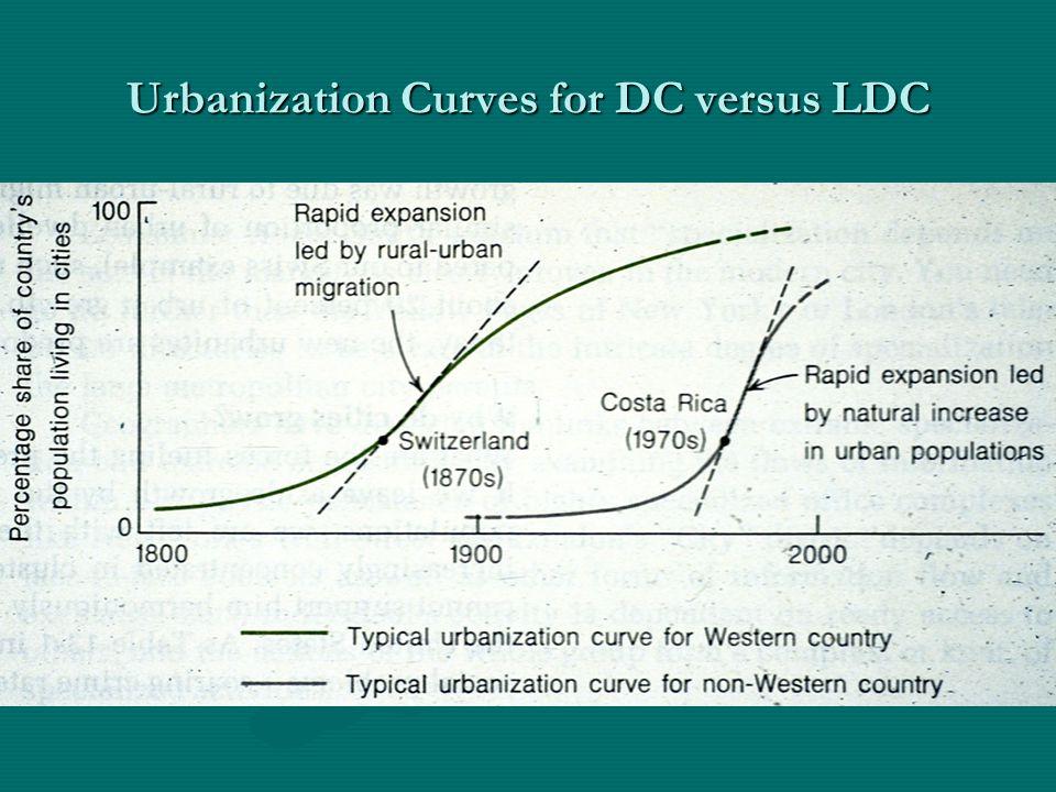 Urbanization Curves for DC versus LDC