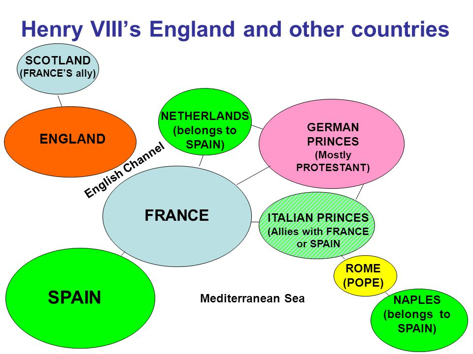 Henry VIII's England and other countries ENGLAND SCOTLAND (FRANCE'S ally) FRANCE SPAIN GERMAN PRINCES (Mostly PROTESTANT) NETHERLANDS (belongs to SPAIN) ITALIAN PRINCES (Allies with FRANCE or SPAIN NAPLES (belongs to SPAIN) ROME (POPE) English Channel Mediterranean Sea