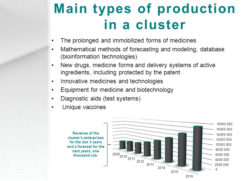 Main types of production in a cluster Revenue of the cluster's enterprises for the last 3 years and a forecast for the next years, one thousand rub.