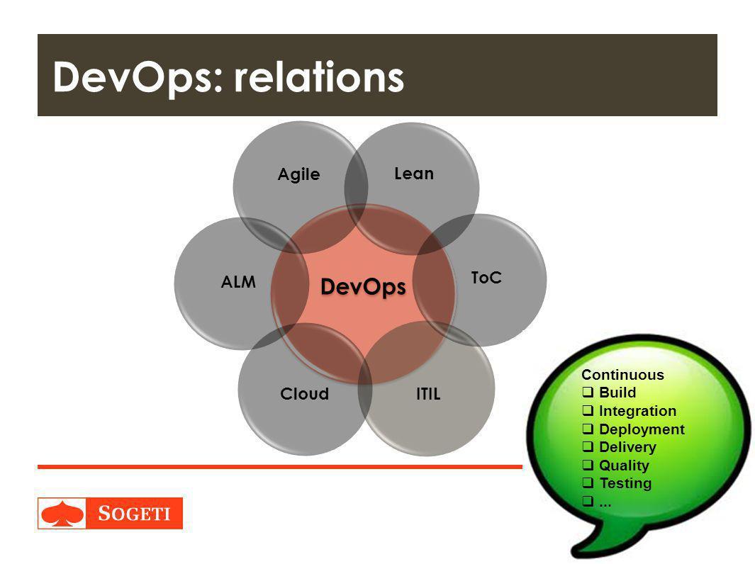 Title | Plaats| Datum | 19 DevOps: relations DevOps Agile ITIL Lean ToC Cloud ALM Continuous  Build  Integration  Deployment  Delivery  Quality  Testing ...