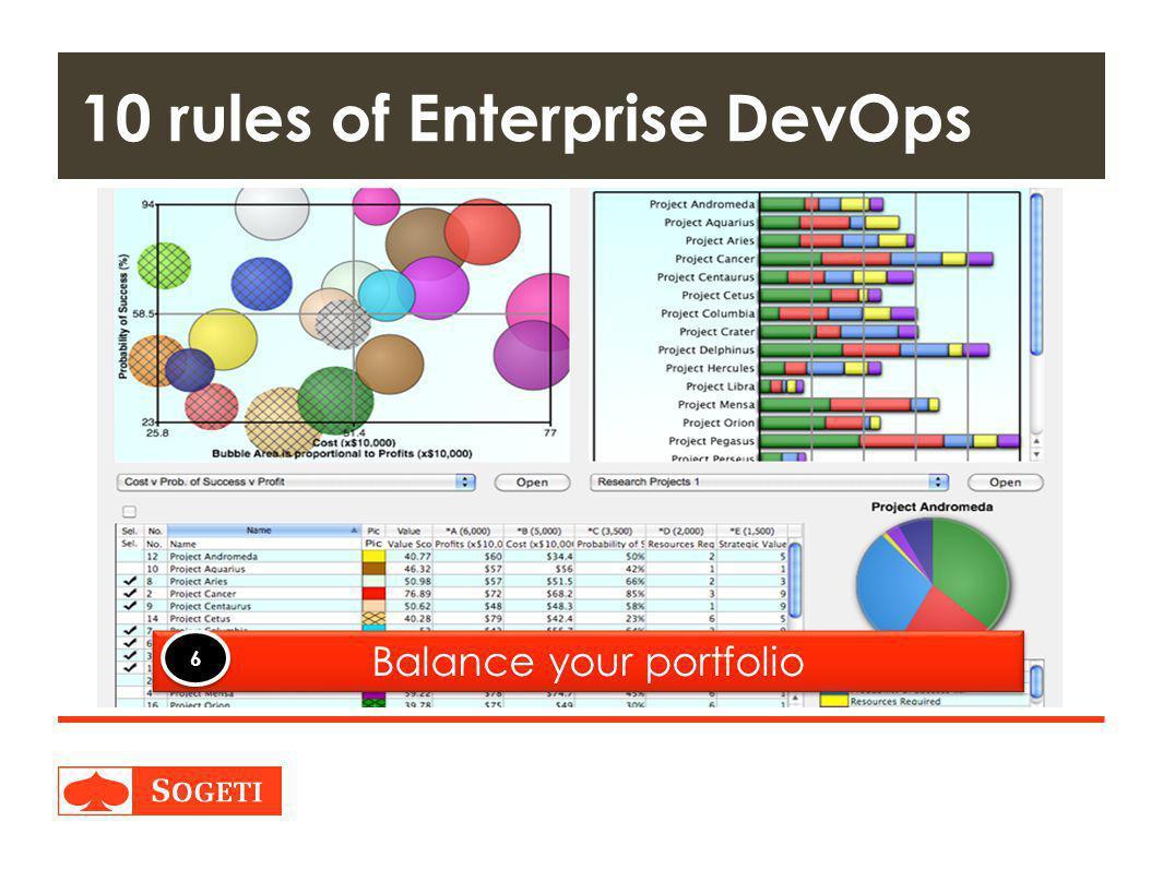 Title | Plaats| Datum | 28 10 rules of Enterprise DevOps Balance your portfolio 6 6