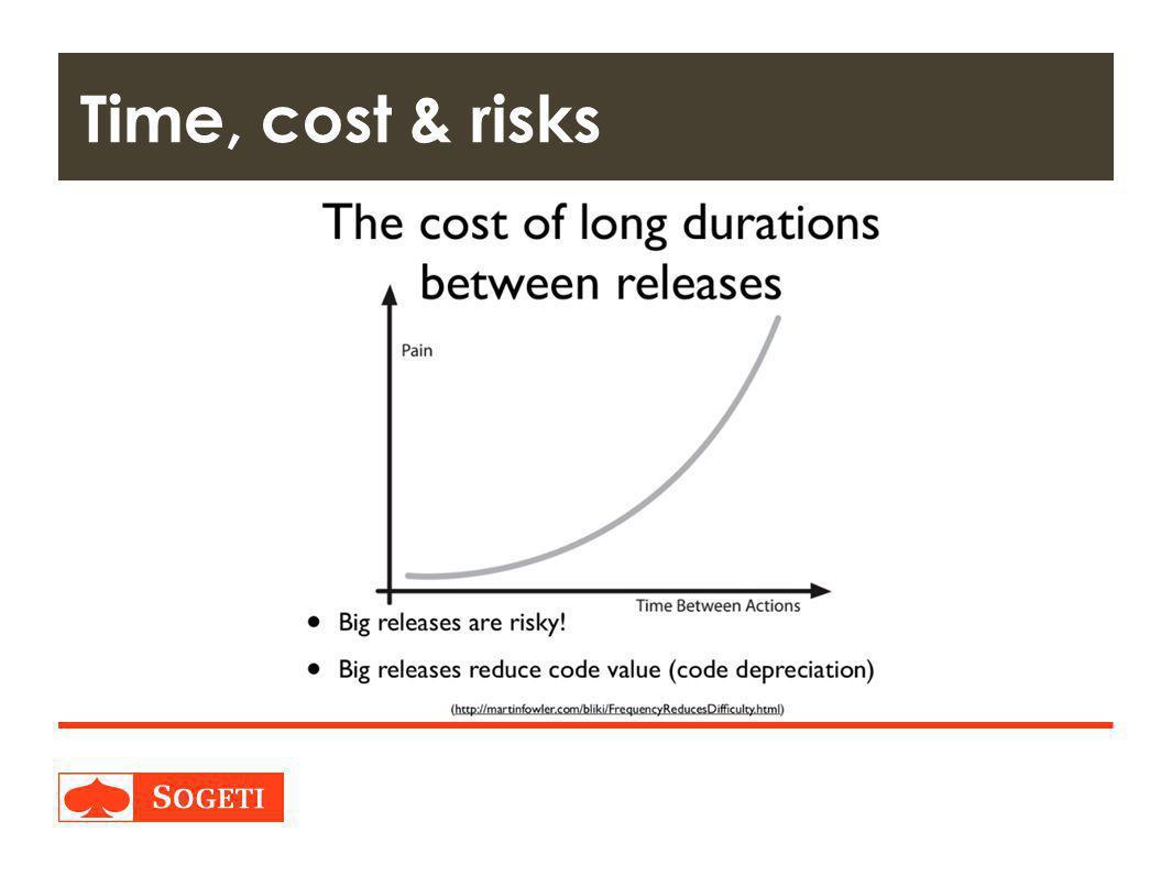 Title | Plaats| Datum | 6 Time, cost & risks