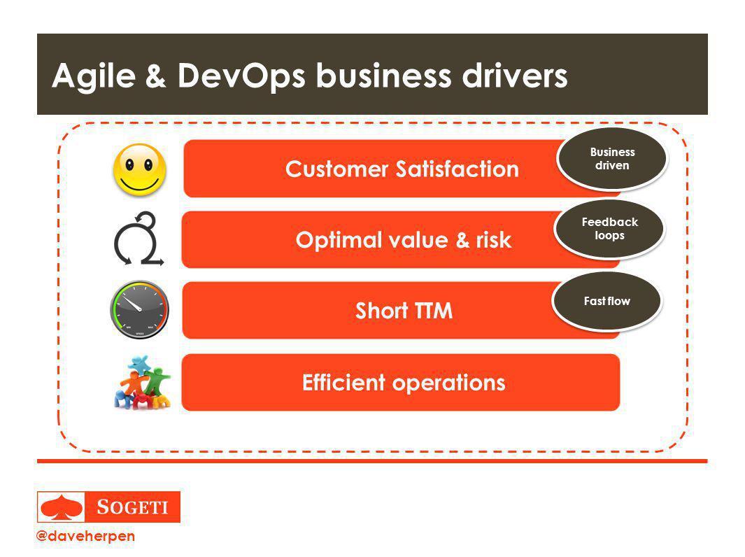 Title | Plaats| Datum | 7 Agile & DevOps business drivers Customer Satisfaction Business driven Optimal value & risk Feedback loops Short TTM Fast flow Efficient operations @daveherpen