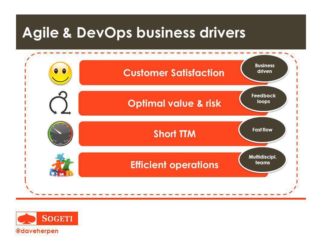 Title | Plaats| Datum | 9 Agile & DevOps business drivers Customer Satisfaction Business driven Optimal value & risk Feedback loops Short TTM Fast flow Efficient operations Multidiscipl.