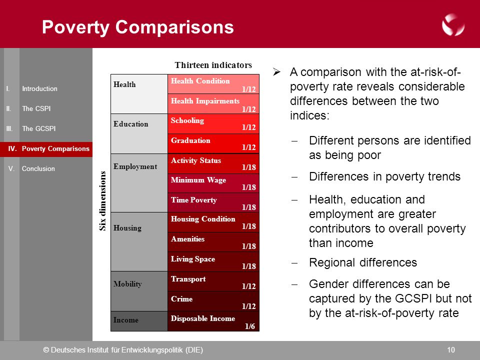 © Deutsches Institut für Entwicklungspolitik (DIE)10 I. Introduction II. The CSPI III. The GCSPI IV. Poverty Comparisons V. Conclusion Poverty Compari