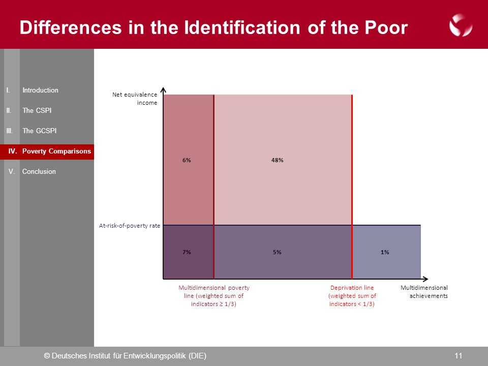 © Deutsches Institut für Entwicklungspolitik (DIE)11 Differences in the Identification of the Poor I.
