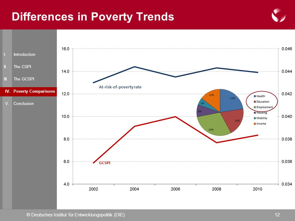 © Deutsches Institut für Entwicklungspolitik (DIE)12 Differences in Poverty Trends I.