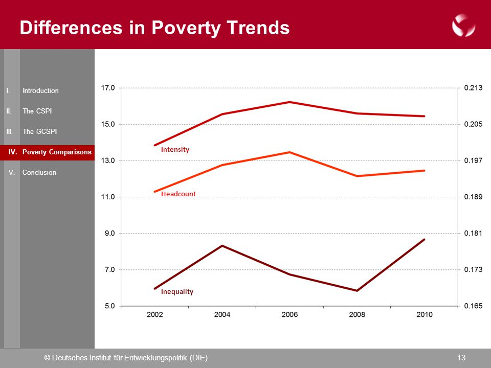 © Deutsches Institut für Entwicklungspolitik (DIE)13 Differences in Poverty Trends I.