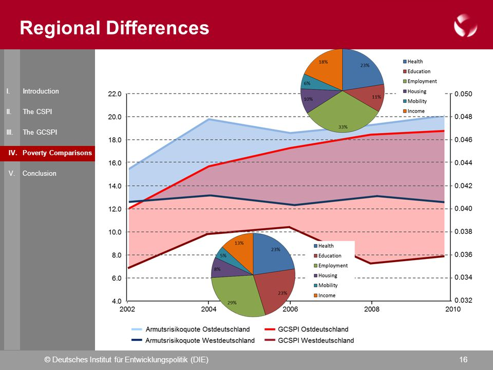© Deutsches Institut für Entwicklungspolitik (DIE)16 Regional Differences I.