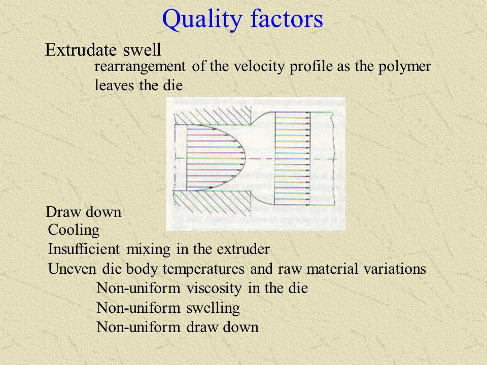 An attempt to develop a possible strategy for effective die design in profile extrusion Investigate the die swell behavior of the polymer and to predict the optimum die profile-shape and dimensions, including the pin(s) profile, to obtain the required dimensions and quality of the extrudate.