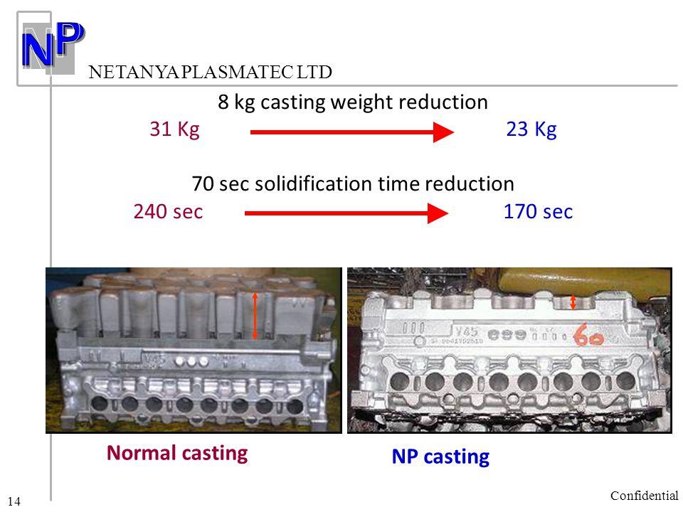 NETANYA PLASMATEC LTD Confidential 14 8 kg casting weight reduction 31 Kg 23 Kg 70 sec solidification time reduction 240 sec 170 sec NP casting Normal