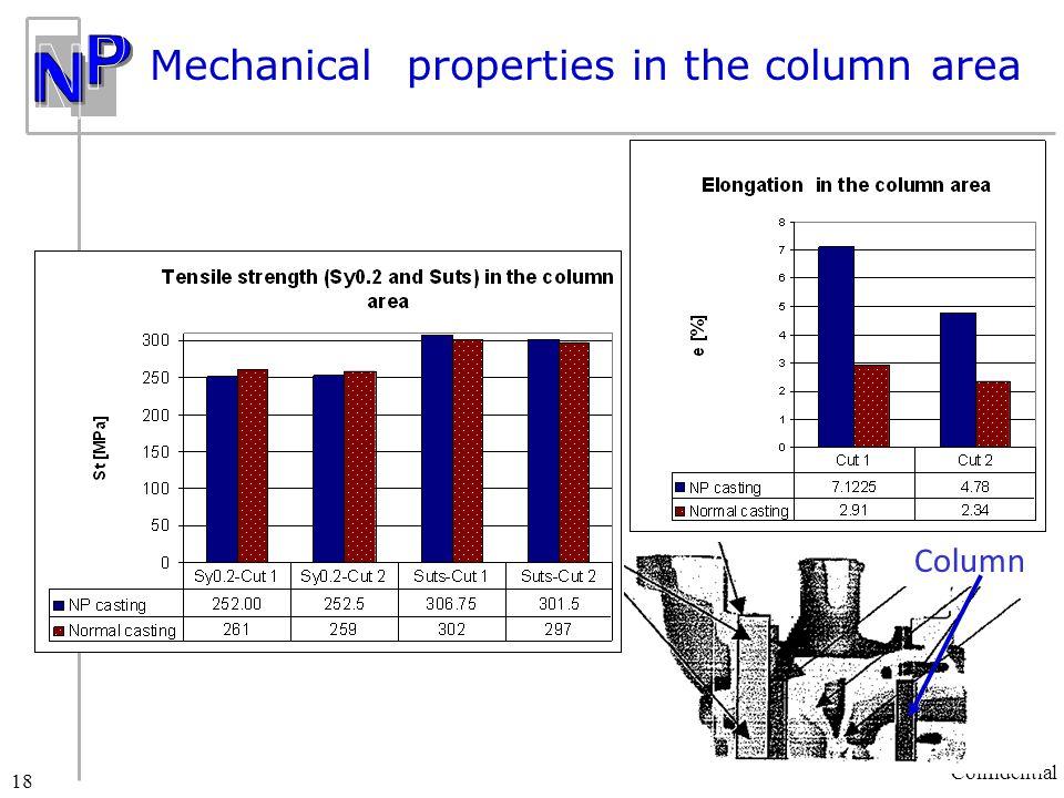 NETANYA PLASMATEC LTD Confidential 18 Mechanical properties in the column area Column