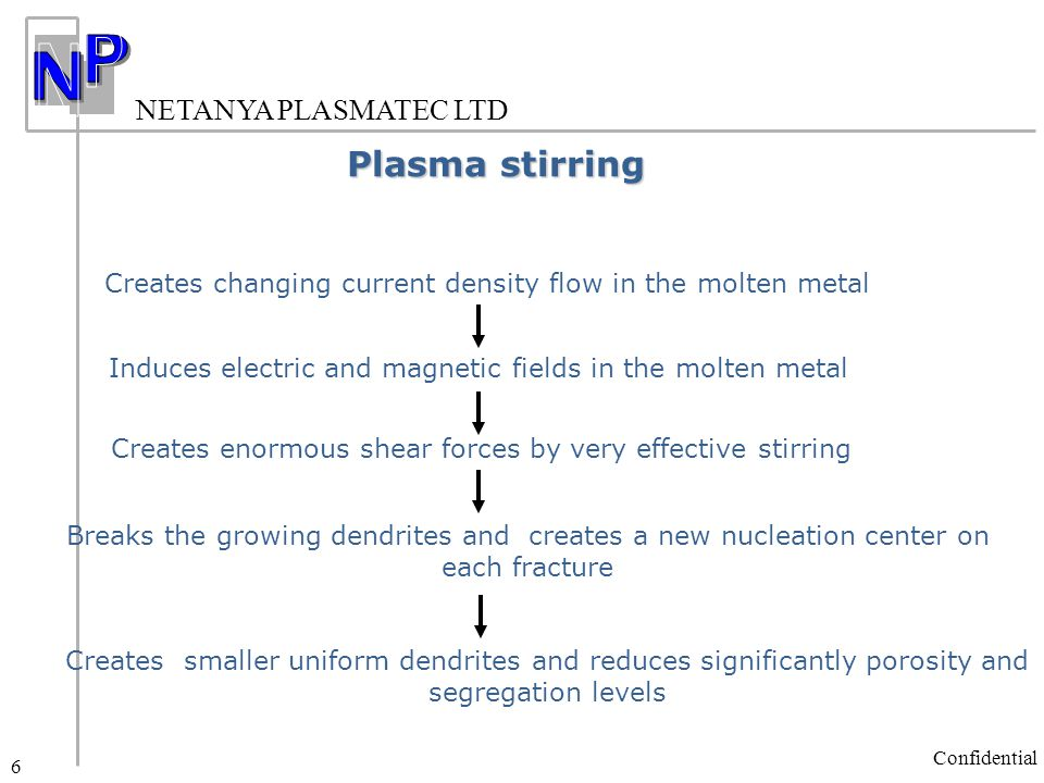 NETANYA PLASMATEC LTD Confidential 6 Creates enormous shear forces by very effective stirring Plasma stirring Induces electric and magnetic fields in