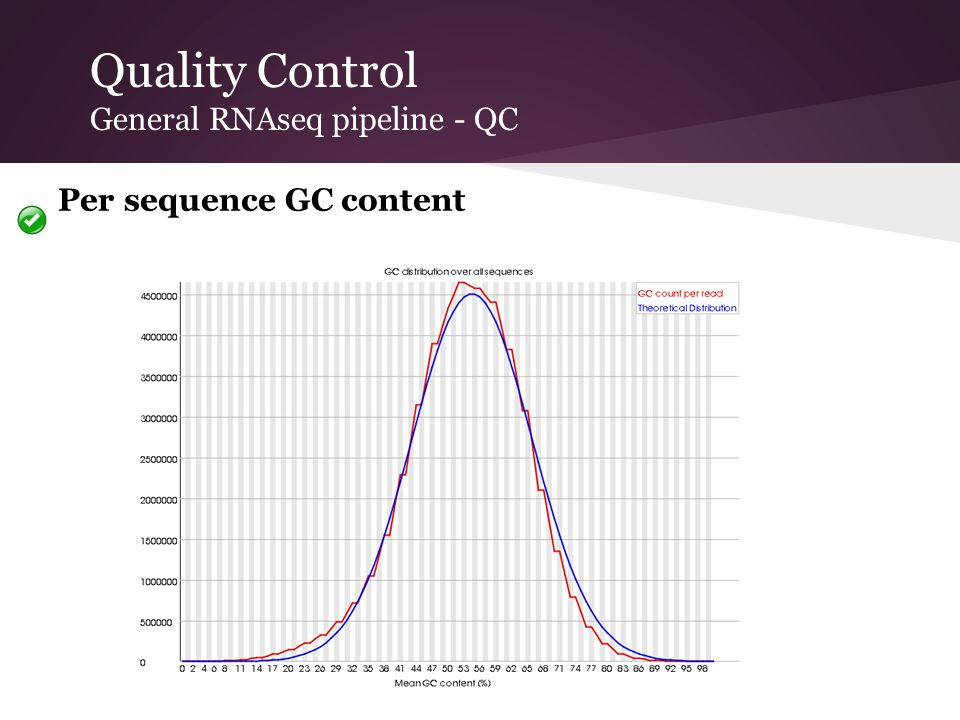 Quality Control General RNAseq pipeline - QC Per sequence GC content