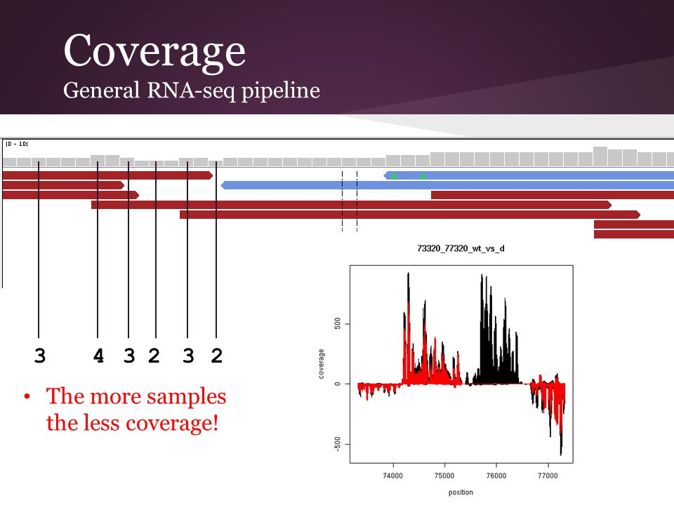 Coverage General RNA-seq pipeline 324323 The more samples the less coverage!