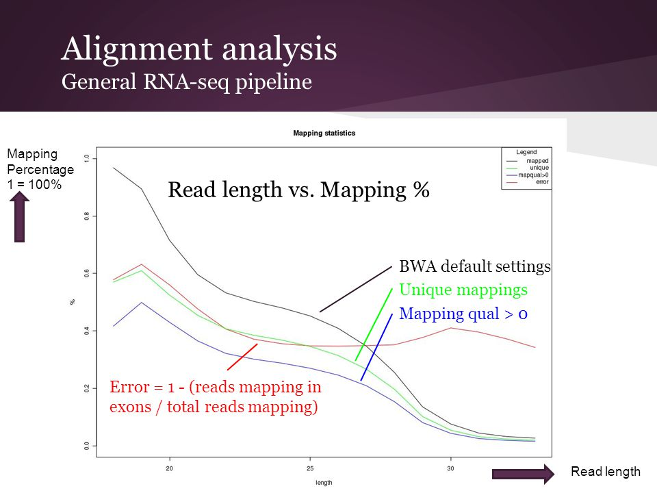 Alignment analysis General RNA-seq pipeline Read length vs. Mapping % BWA default settings Unique mappings Mapping qual > 0 Error = 1 - (reads mapping