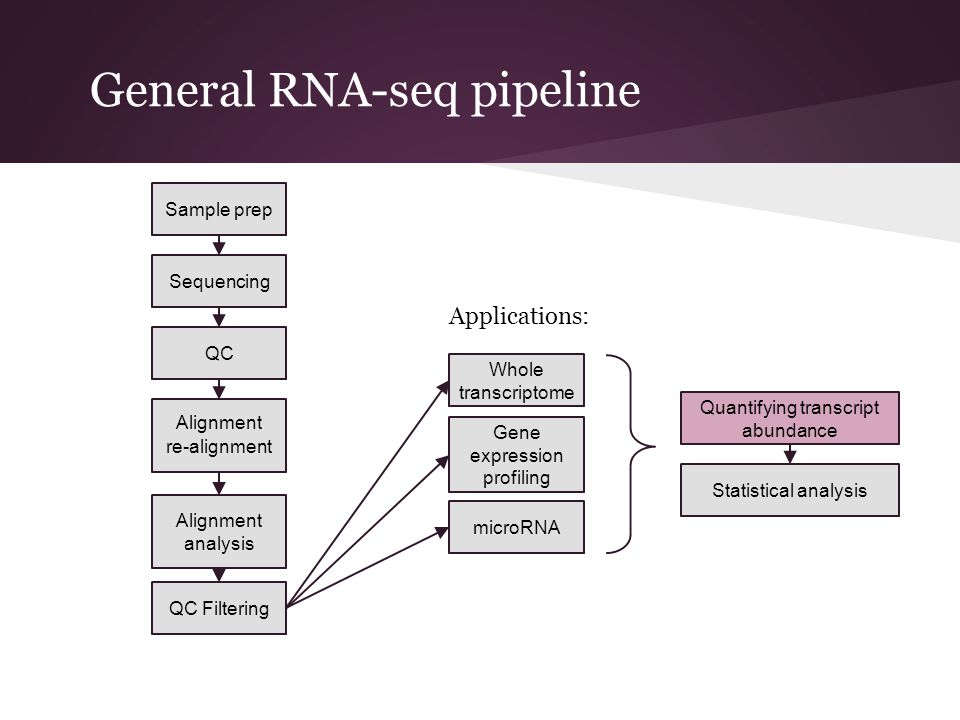 General RNA-seq pipeline Sample prep Alignment re-alignment Sequencing QC Whole transcriptome Gene expression profiling microRNA Alignment analysis QC