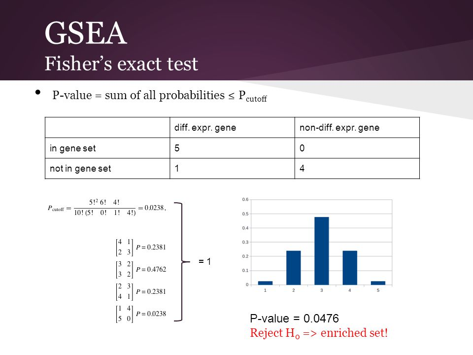 GSEA Fisher's exact test P-value = sum of all probabilities ≤ P cutoff diff. expr. genenon-diff. expr. gene in gene set50 not in gene set14 = 1 P-valu