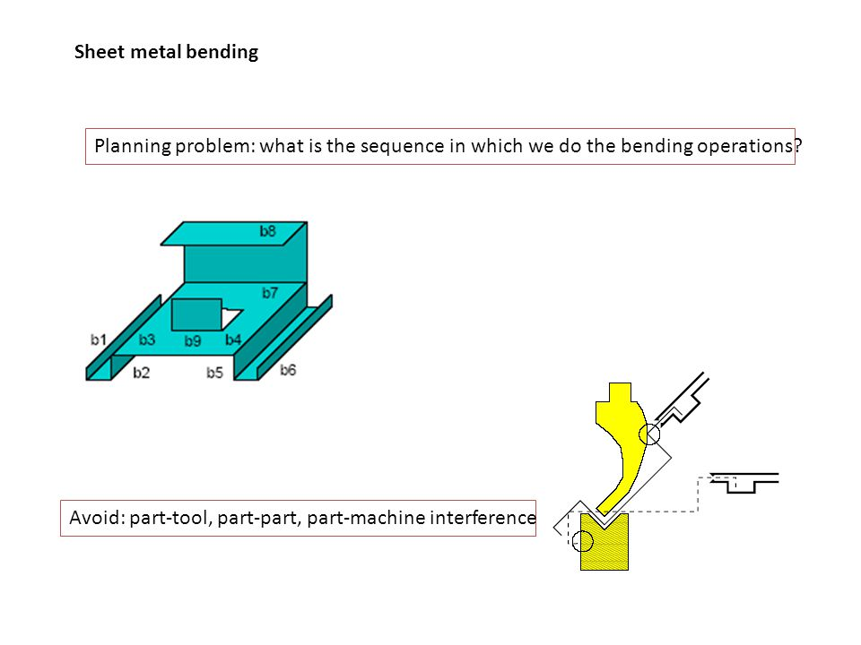 Sheet metal bending Planning problem: what is the sequence in which we do the bending operations? Avoid: part-tool, part-part, part-machine interferen