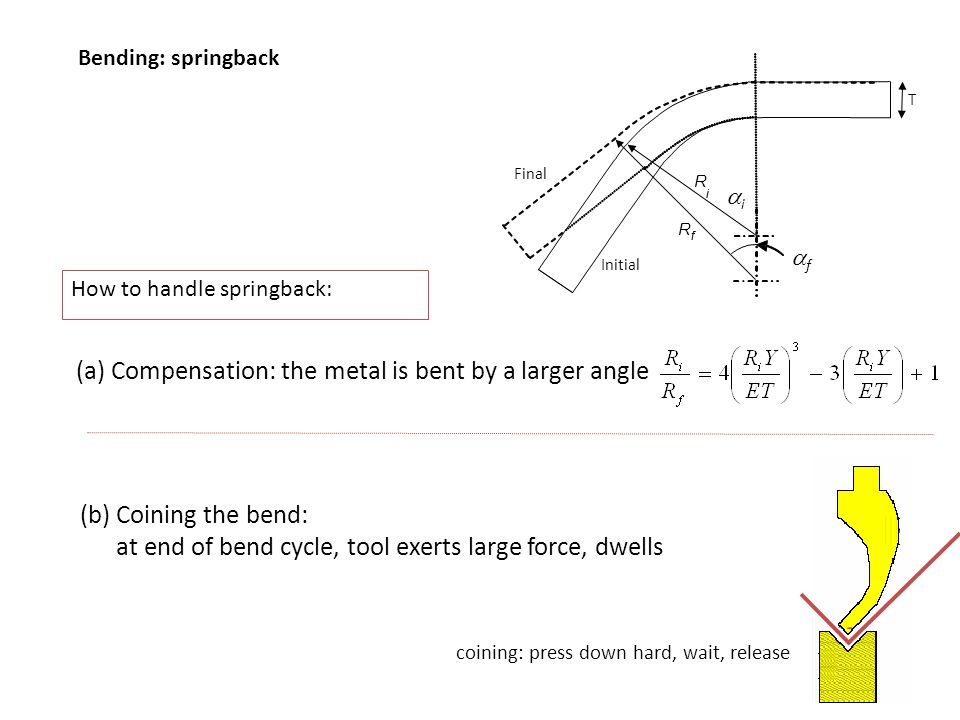 Bending: springback How to handle springback: (a) Compensation: the metal is bent by a larger angle (b) Coining the bend: at end of bend cycle, tool e