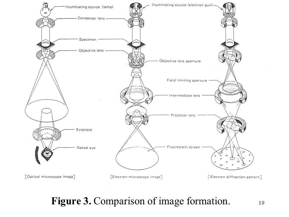 19 Figure 3. Comparison of image formation.