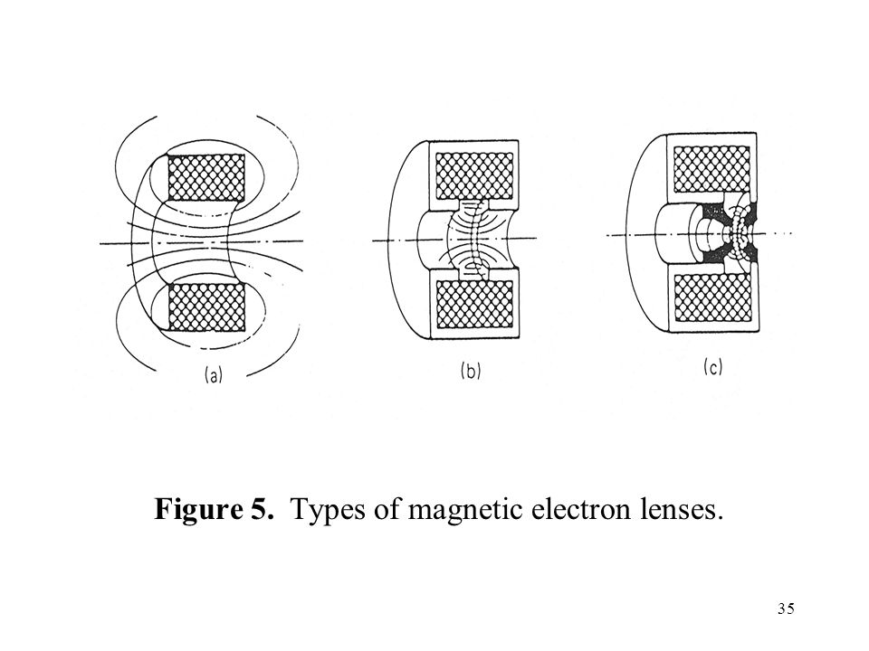 35 Figure 5. Types of magnetic electron lenses.