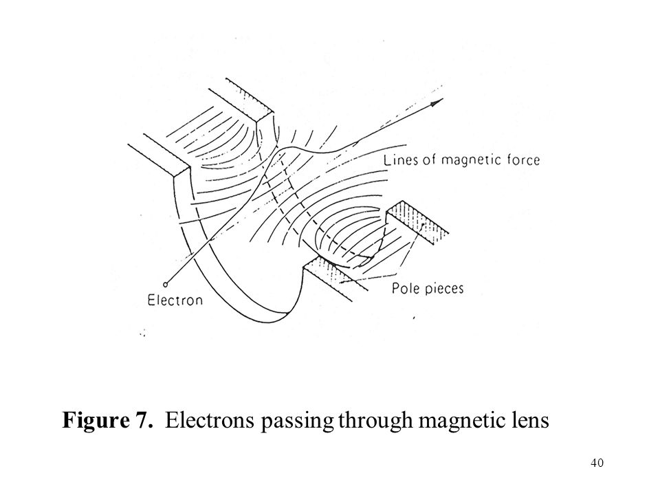 40 Figure 7. Electrons passing through magnetic lens