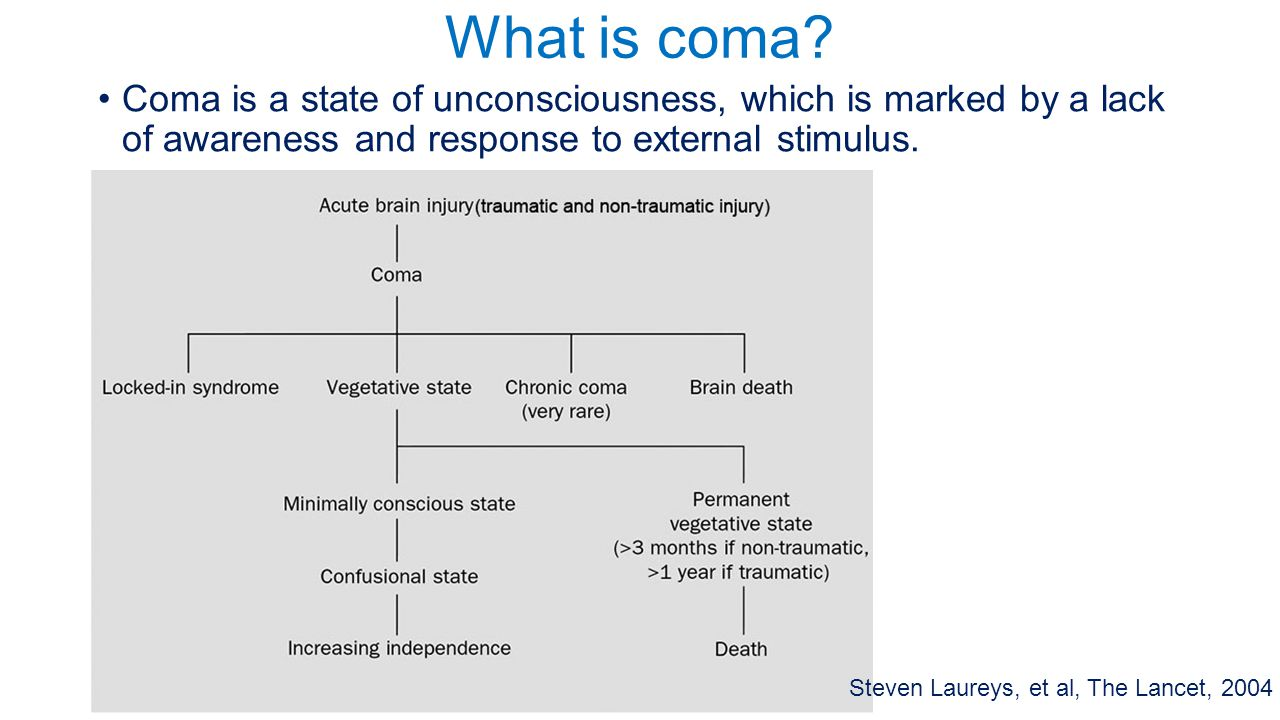 What is coma? Coma is a state of unconsciousness, which is marked by a lack of awareness and response to external stimulus. Steven Laureys, et al, The