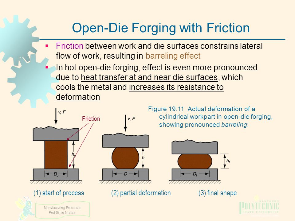 Manufacturing Processes Prof Simin Nasseri Open-Die Forging with Friction  Friction between work and die surfaces constrains lateral flow of work, re