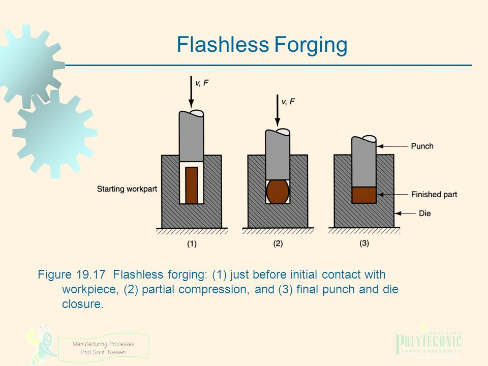 Manufacturing Processes Prof Simin Nasseri Figure 19.17 Flashless forging: (1) just before initial contact with workpiece, (2) partial compression, an