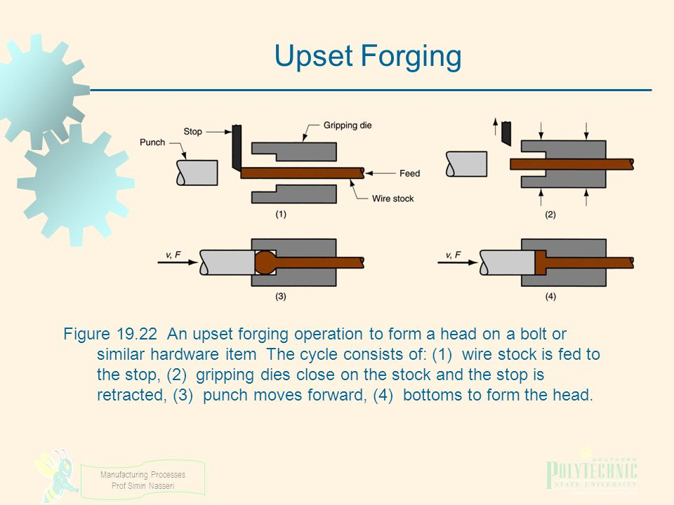 Manufacturing Processes Prof Simin Nasseri Figure 19.22 An upset forging operation to form a head on a bolt or similar hardware item The cycle consist