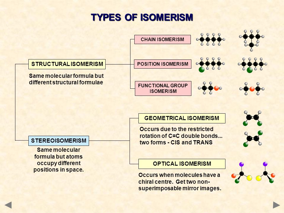 OPTICAL ISOMERISM Spatial differences between isomers two forms exist which are NON-SUPERIMPOSABLE MIRROR IMAGES of each other non-superimposable means you you can't stack one form exactly on top of the other Some common objects aremirror images and superimposablespoons superimposable but not mirror imagesbooks non-superimposable mirror imageshands NBFor optical isomerism in molecules, both conditions must apply...